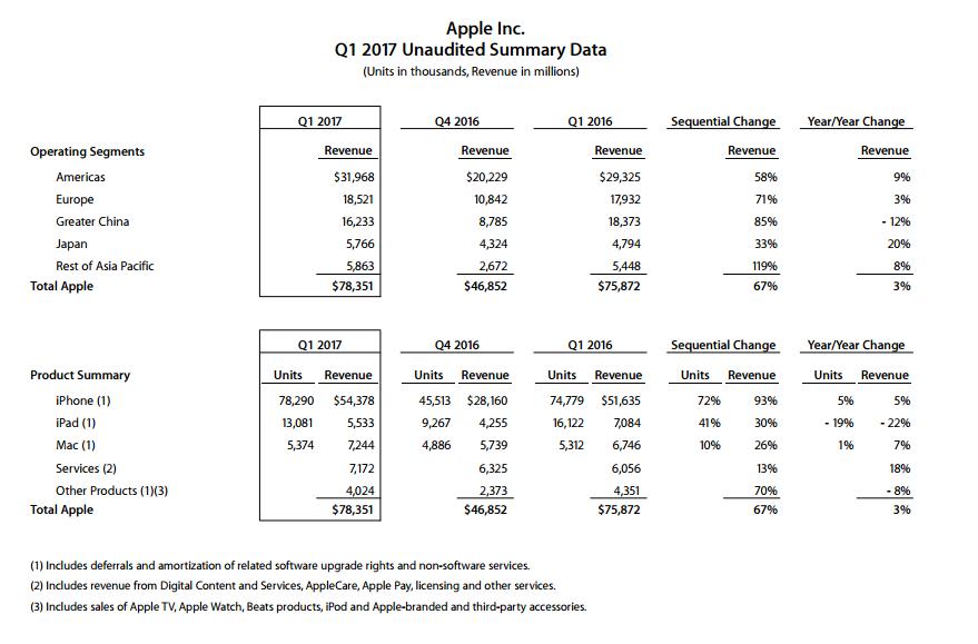 Продажи iPhone возросли вконце 2016