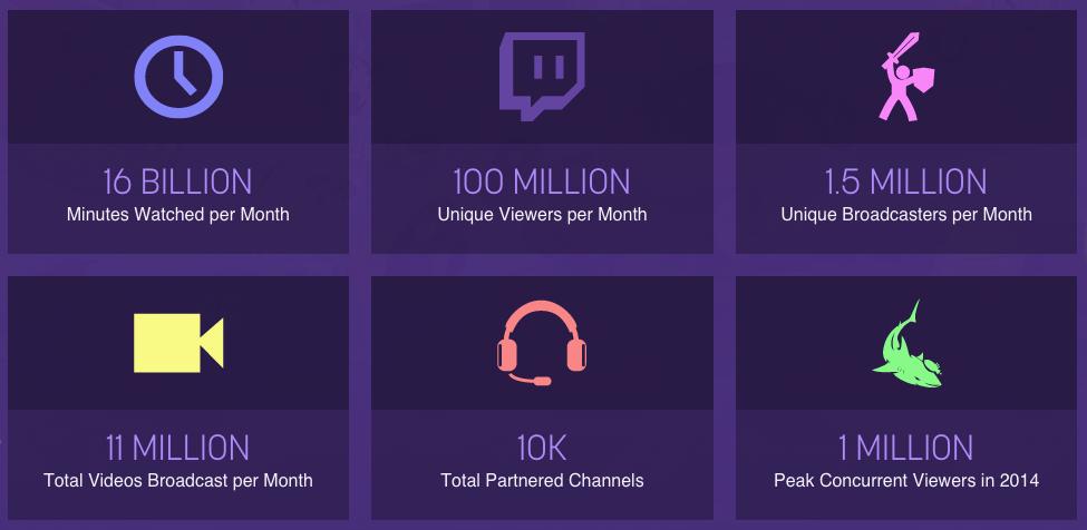 Twitch смотрят 100 млн человек в месяц - Изображение 2