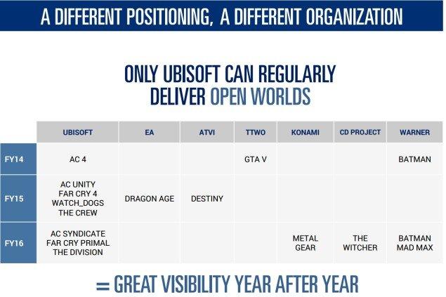 Ubisoft делает ставку на игры с открытым миром - Изображение 3