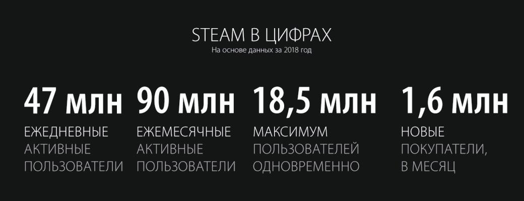 Steam подвел итоги 2018 года, а заодно поделился планами на будущее | Канобу - Изображение 2