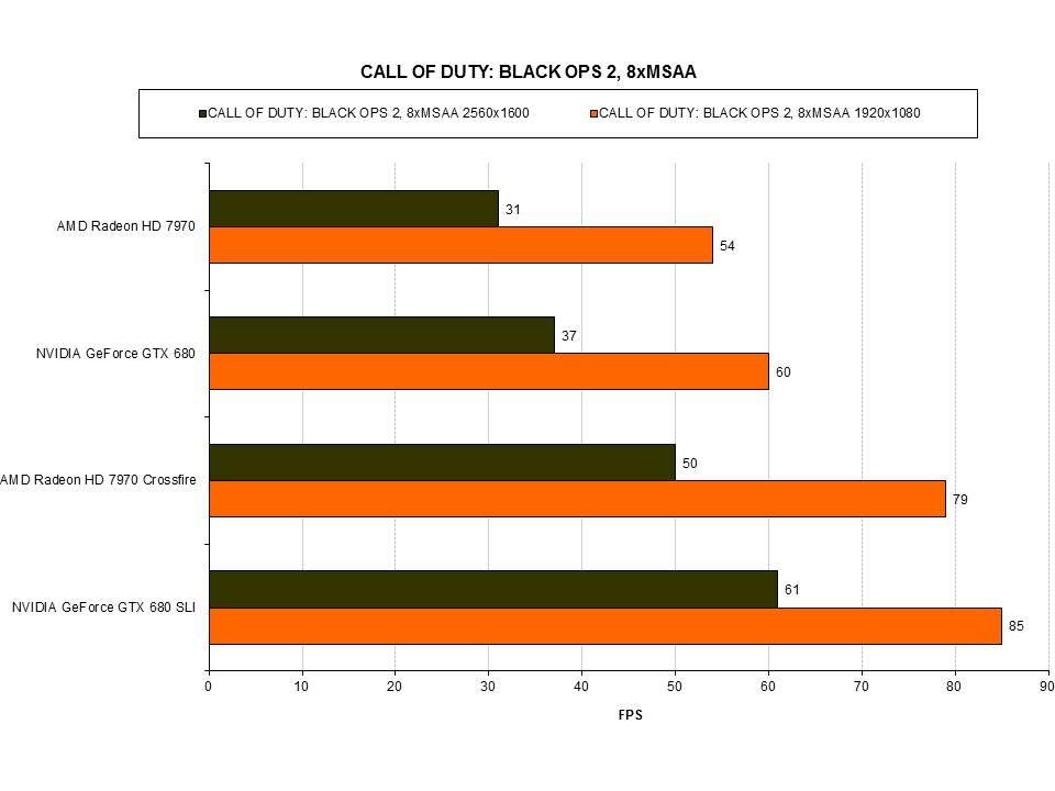 Горячее железо: AMD Crossfire VS NVIDIA SLI | Канобу - Изображение 6