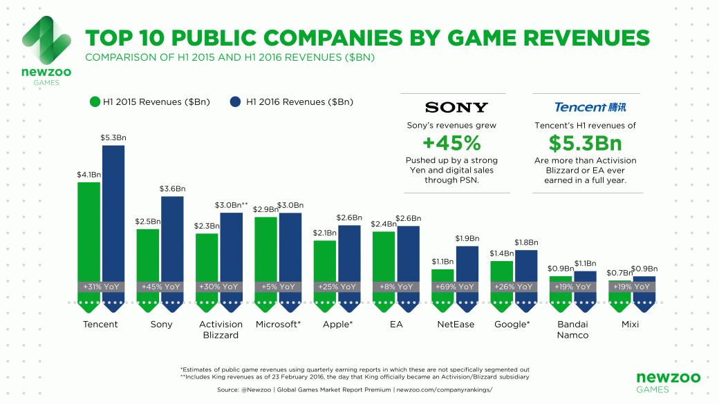 В 2016 году рост игрового рынка стал рекордным за последние 5 лет | Канобу - Изображение 8168