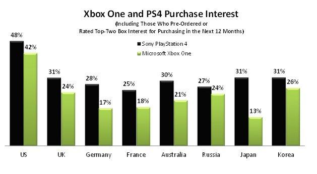 PS4 обошла Xbox One по заинтересованности покупателей | Канобу - Изображение 8063