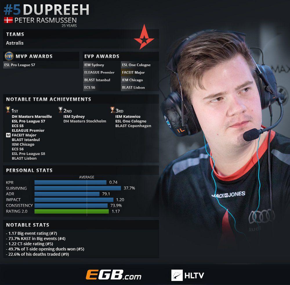«Dupreeh— самый веселый изAstralis». Чем живет одна иззвезд всовременном CS:GO | Канобу - Изображение 4