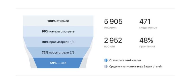 Все для удобства: во«ВКонтакте» появился свой редактор текстов. - Изображение 4