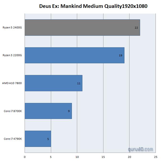 AMD сотворила чудо! Видеокарты, встроенные в процессоры серии Ryzen 2000G, выдают 1440p в GTA 5! | Канобу - Изображение 5