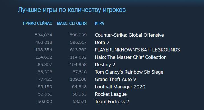 Halo: Reach вышла на ПК. В Steam в нее уже одновременно играет больше 114 тысяч человек | Канобу - Изображение 2847