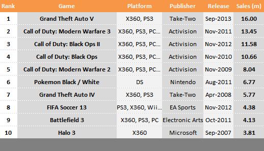 Grand Theft Auto V разошлась тиражом в 16 млн копий за первую неделю   Канобу - Изображение 1