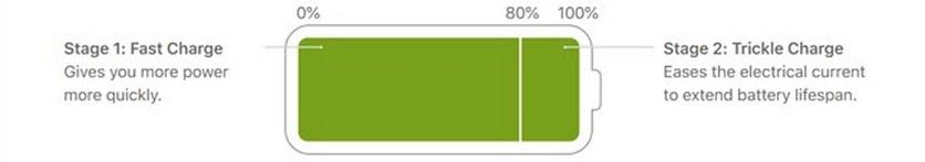 В iOS 13 появится интеллектуальная зарядка. Она защитит аккумулятор от преждевременного износа | Канобу - Изображение 0