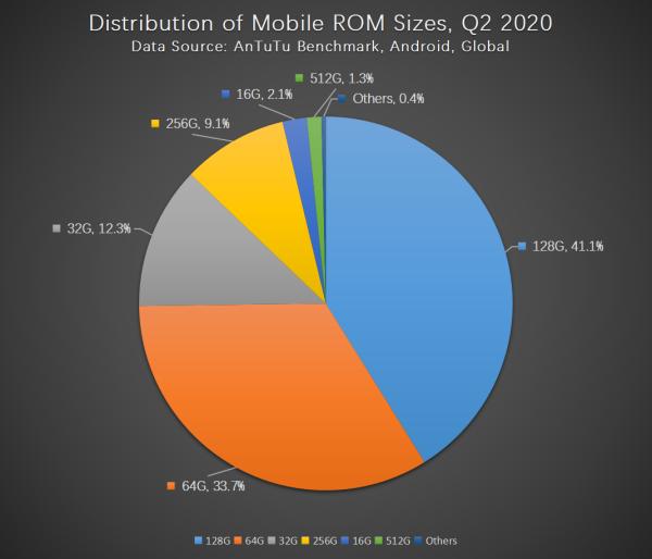 Бенчмарк Antutu назвал главные предпочтения пользователей смартфонов   Канобу - Изображение 2849