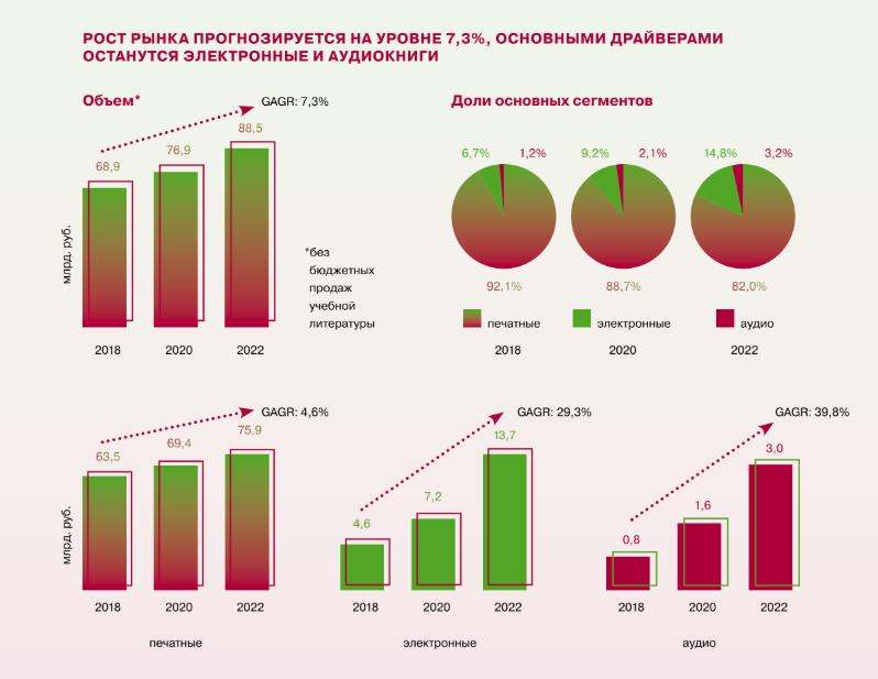 «Эксмо-АСТ»: из 22 млн читателей в России покупают книги лишь 10 млн | Канобу - Изображение 11483