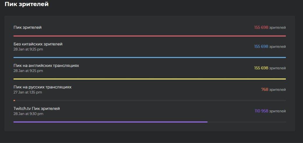 Перспективы Apex Legends на соревновательной сцене. А есть ли они вообще? | Канобу - Изображение 647