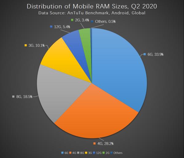 Бенчмарк Antutu назвал главные предпочтения пользователей смартфонов   Канобу - Изображение 2848